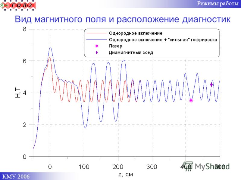 КМУ 2006 Режимы работы Вид магнитного поля и расположение диагностик