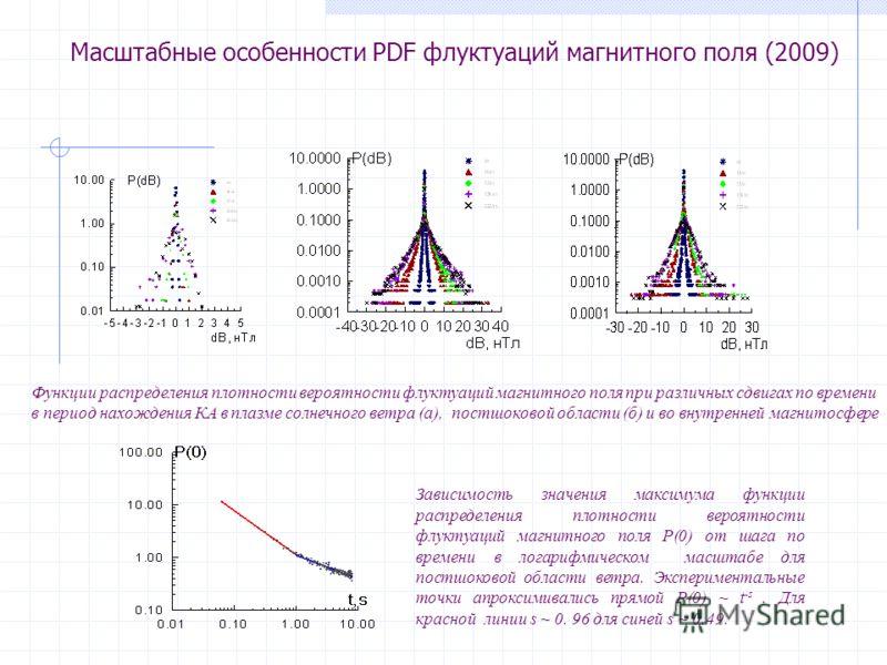 Масштабные особенности PDF флуктуаций магнитного поля (2009) Зависимость значения максимума функции распределения плотности вероятности флуктуаций магнитного поля P(0) от шага по времени в логарифмическом масштабе для постшоковой области ветра. Экспе