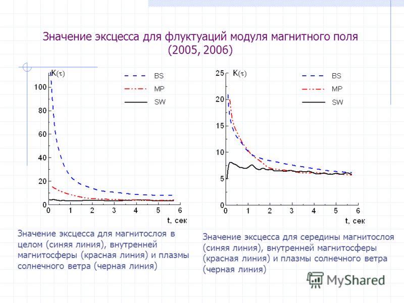 Значение эксцесса для флуктуаций модуля магнитного поля (2005, 2006) Значение эксцесса для магнитослоя в целом (синяя линия), внутренней магнитосферы (красная линия) и плазмы солнечного ветра (черная линия) Значение эксцесса для середины магнитослоя
