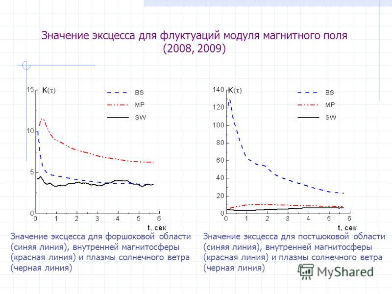 Значение эксцесса для флуктуаций модуля магнитного поля (2008, 2009) Значение эксцесса для форшоковой области (синяя линия), внутренней магнитосферы (красная линия) и плазмы солнечного ветра (черная линия) Значение эксцесса для постшоковой области (с