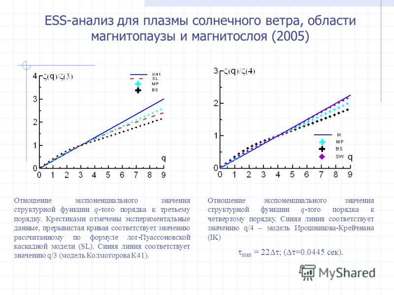 ESS-анализ для плазмы солнечного ветра, области магнитопаузы и магнитослоя (2005) Отношение экспоненциального значения структурной функции q-того порядка к третьему порядку. Крестиками отмечены экспериментальные данные, прерывистая кривая соответству