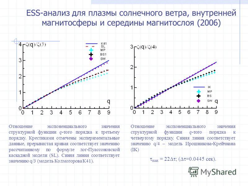 Отношение экспоненциального значения структурной функции q-того порядка к третьему порядку. Крестиками отмечены экспериментальные данные, прерывистая кривая соответствует значению рассчитанному по формуле лог-Пуассоновской каскадной модели (SL). Синя