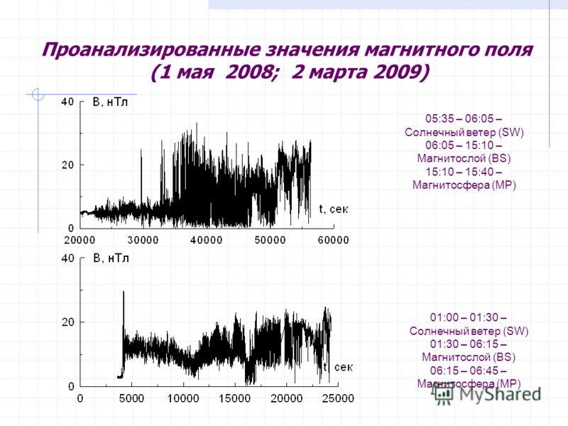 Проанализированные значения магнитного поля (1 мая 2008; 2 марта 2009) 05:35 – 06:05 – Солнечный ветер (SW) 06:05 – 15:10 – Магнитослой (BS) 15:10 – 15:40 – Магнитосфера (MP) 01:00 – 01:30 – Солнечный ветер (SW) 01:30 – 06:15 – Магнитослой (BS) 06:15