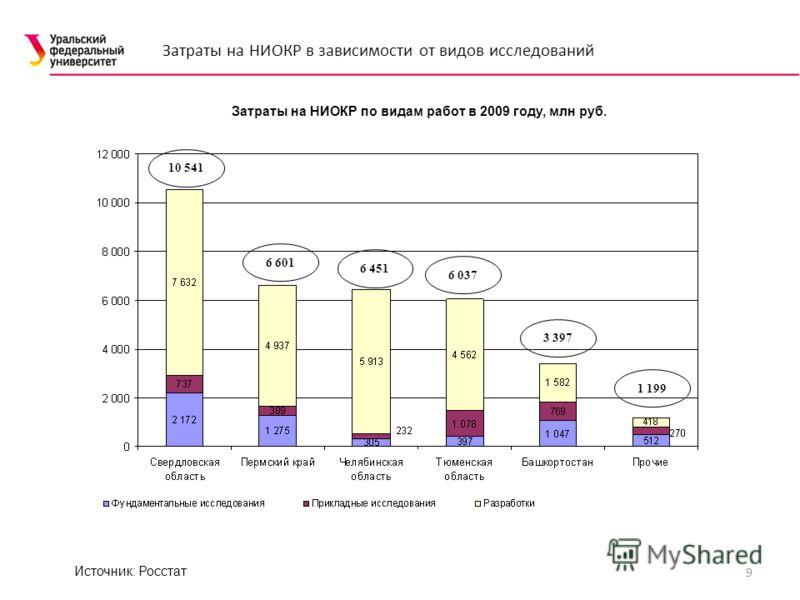 9 Затраты на НИОКР по видам работ в 2009 году, млн руб. Источник: Росстат Затраты на НИОКР в зависимости от видов исследований 10 541 6 601 6 451 6 037 3 397 1 199
