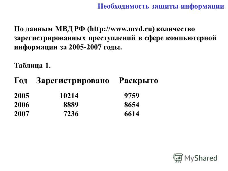 Необходимость защиты информации По данным МВД РФ (http://www.mvd.ru) количество зарегистрированных преступлений в сфере компьютерной информации за 2005-2007 годы. Таблица 1. Год Зарегистрировано Раскрыто 2005 10214 9759 2006 8889 8654 2007 7236 6614