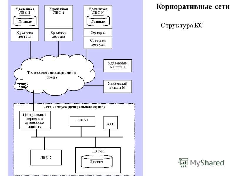 Корпоративные сети Структура КС