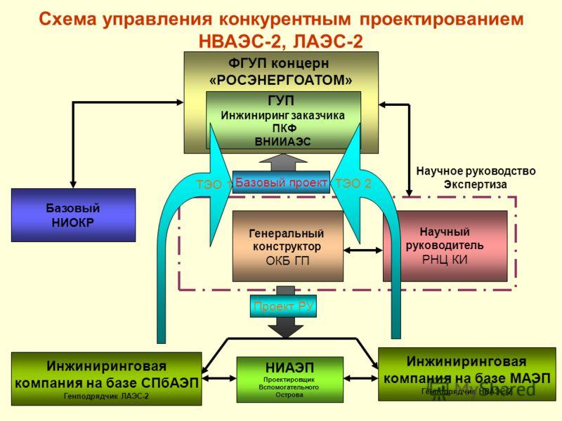 14 Схема управления