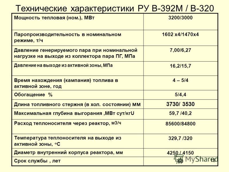 18 Технические характеристики РУ В-392М / В-320 Мощность тепловая (ном.), МВт3200/3000 Паропроизводительность в номинальном режиме, т/ч 1602 х4/1470х4 Давление генерируемого пара при номинальной нагрузке на выходе из коллектора пара ПГ, МПа 7,00/6,27