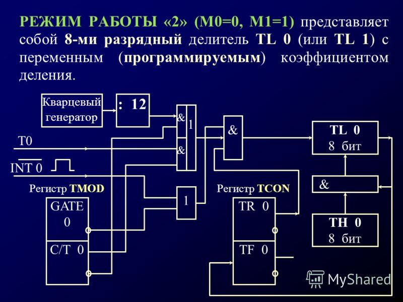 РЕЖИМ РАБОТЫ «2» (М0=0, М1=1) представляет собой 8-ми разрядный делитель TL 0 (или TL 1) с переменным (программируемым) коэффициентом деления. INT 0 T0 1 & & Кварцевый генератор : 12 Регистр TMOD GATE 0 C/T 0 1 & Регистр TCON TR 0 TF 0 TL 0 8 бит & T
