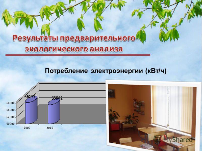 Потребление электроэнергии (кВт/ч)