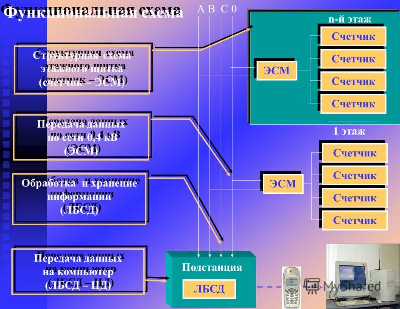 7 Структурная схема этажного щитка (счетчик – ЭСМ) Структурная схема этажного щитка (счетчик – ЭСМ) Передача данных по сети 0,4 кВ (ЭСМ) Передача данных по сети 0,4 кВ (ЭСМ) Обработка и хранение информации (ЛБСД) Обработка и хранение информации (ЛБСД