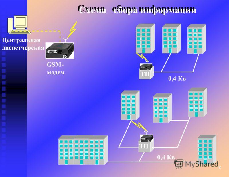 8 Схема сбора информации ТП Центральная диспетчерская ТП 0,4 Кв GSM- модем