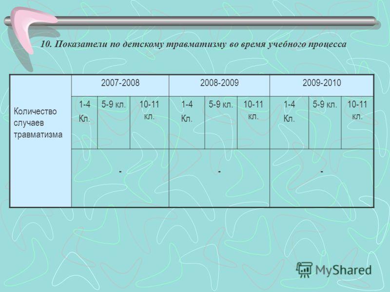 10. Показатели по детскому травматизму во время учебного процесса Количество случаев травматизма 2007-20082008-20092009-2010 1-4 Кл. 5-9 кл.10-11 кл. 1-4 Кл. 5-9 кл.10-11 кл. 1-4 Кл. 5-9 кл.10-11 кл. ---