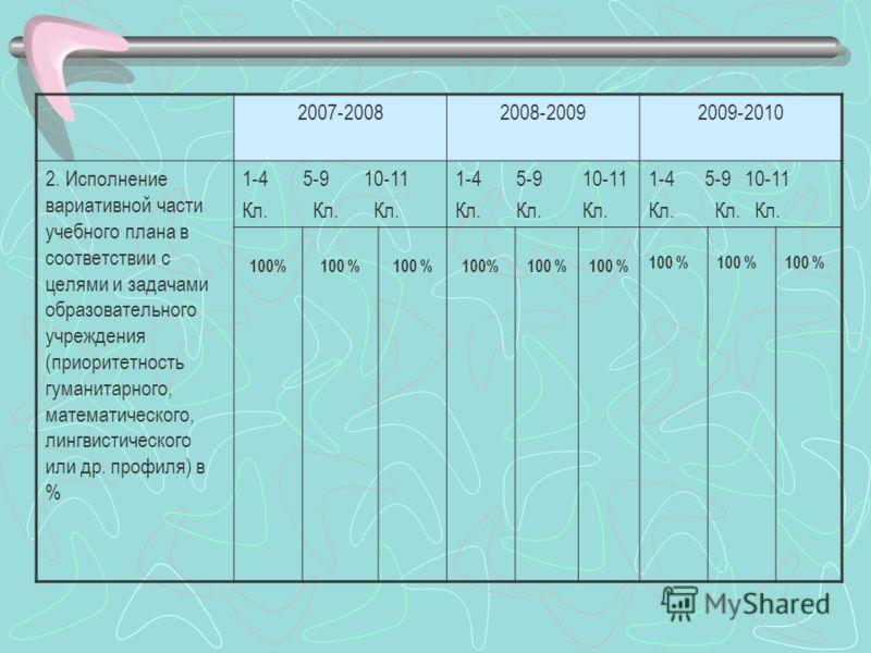 2007-20082008-20092009-2010 2. Исполнение вариативной части учебного плана в соответствии с целями и задачами образовательного учреждения (приоритетность гуманитарного, математического, лингвистического или др. профиля) в % 1-4 5-9 10-11 Кл. Кл. Кл.