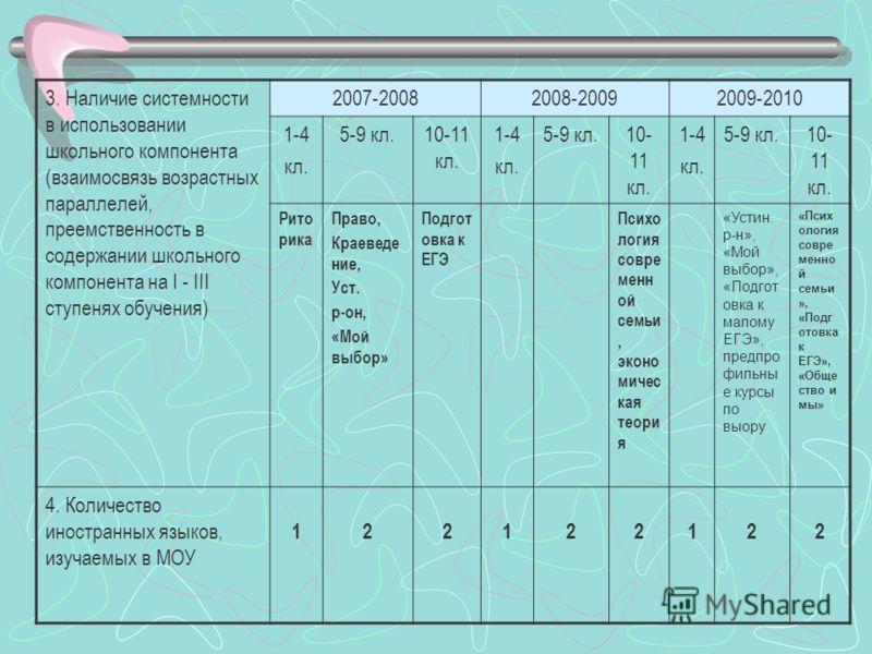 3. Наличие системности в использовании школьного компонента (взаимосвязь возрастных параллелей, преемственность в содержании школьного компонента на I - III ступенях обучения) 2007-20082008-20092009-2010 1-4 кл. 5-9 кл.10-11 кл. 1-4 кл. 5-9 кл.10- 11