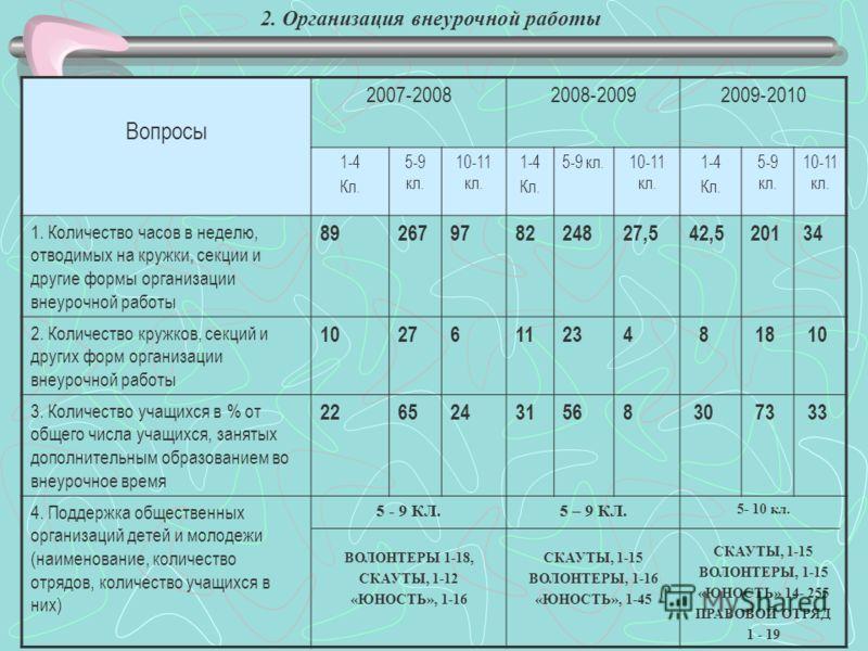 2. Организация внеурочной работы Вопросы 2007-20082008-20092009-2010 1-4 Кл. 5-9 кл. 10-11 кл. 1-4 Кл. 5-9 кл.10-11 кл. 1-4 Кл. 5-9 кл. 10-11 кл. 1. Количество часов в неделю, отводимых на кружки, секции и другие формы организации внеурочной работы 8