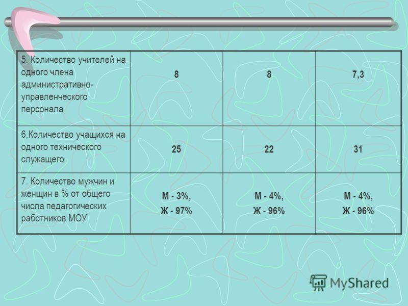 5. Количество учителей на одного члена административно- управленческого персонала 887,3 6.Количество учащихся на одного технического служащего 252231 7. Количество мужчин и женщин в % от общего числа педагогических работников МОУ М - 3%, Ж - 97% М -