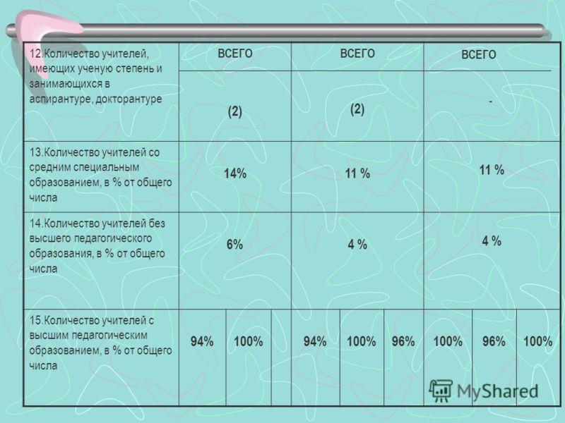 12.Количество учителей, имеющих ученую степень и занимающихся в аспирантуре, докторантуре ВСЕГО (2) ВСЕГО (2) ВСЕГО - 13.Количество учителей со средним специальным образованием, в % от общего числа 14%11 % 14.Количество учителей без высшего педагогич