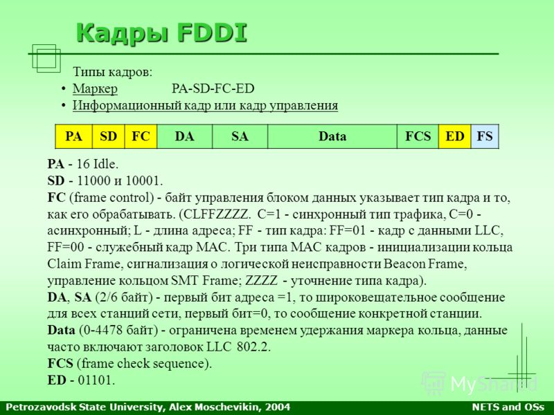 Petrozavodsk State University, Alex Moschevikin, 2004NETS and OSs Кадры FDDI PA - 16 Idle. SD - 11000 и 10001. FC (frame control) - байт управления блоком данных указывает тип кадра и то, как его обрабатывать. (CLFFZZZZ. C=1 - синхронный тип трафика,