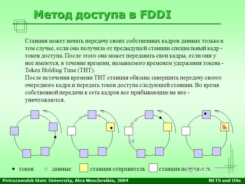 Petrozavodsk State University, Alex Moschevikin, 2004NETS and OSs Метод доступа в FDDI Станция может начать передачу своих собственных кадров данных только в том случае, если она получила от предыдущей станции специальный кадр - токен доступа. После
