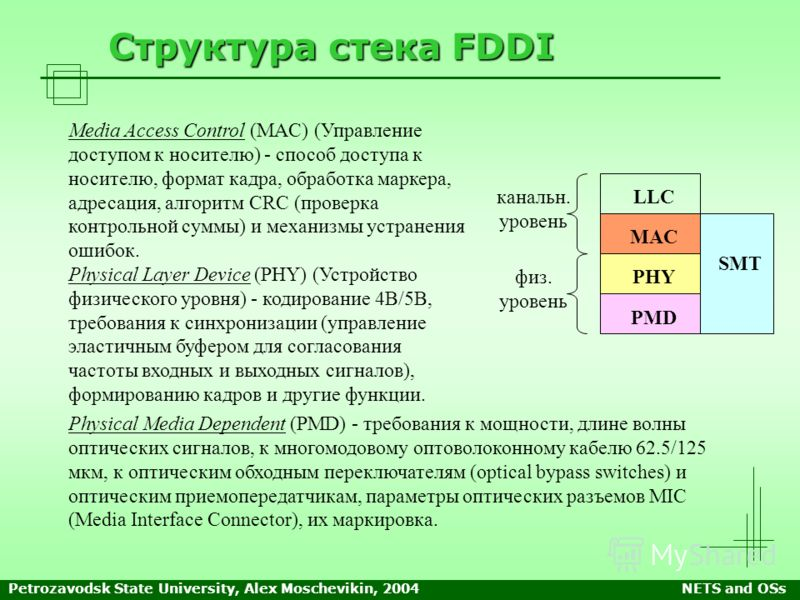 Petrozavodsk State University, Alex Moschevikin, 2004NETS and OSs Структура стека FDDI Media Access Control (MAC) (Управление доступом к носителю) - способ доступа к носителю, формат кадра, обработка маркера, адресация, алгоритм CRC (проверка контрол