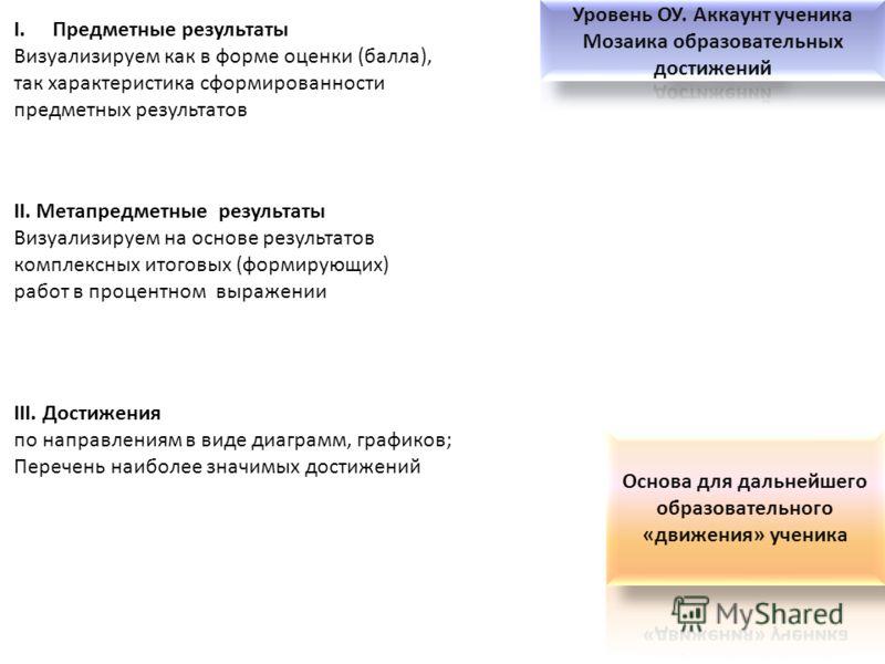III. Достижения по направлениям в виде диаграмм, графиков; Перечень наиболее значимых достижений I.Предметные результаты Визуализируем как в форме оценки (балла), так характеристика сформированности предметных результатов II. Метапредметные результат