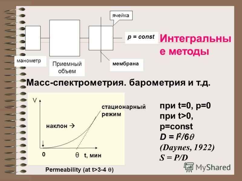 Интегральны е методы ячейка p = const мембрана Приемный объем манометр Масс-спектрометрия. барометрия и т.д. при t=0, p=0 при t>0, p=const D = l 2 /6 (Daynes, 1922) S = P/D V θ t, мин 0 стационарный режим наклон Permeability (at t>3-4 )