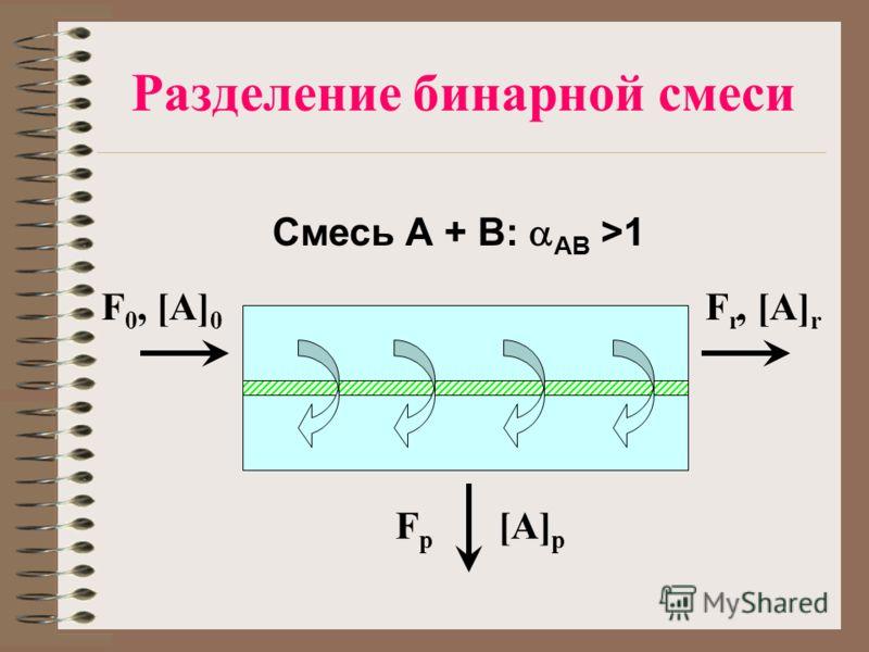 Разделение бинарной смеси F 0, [A] 0 F r, [A] r FpFp [A] p Смесь А + В: АВ >1