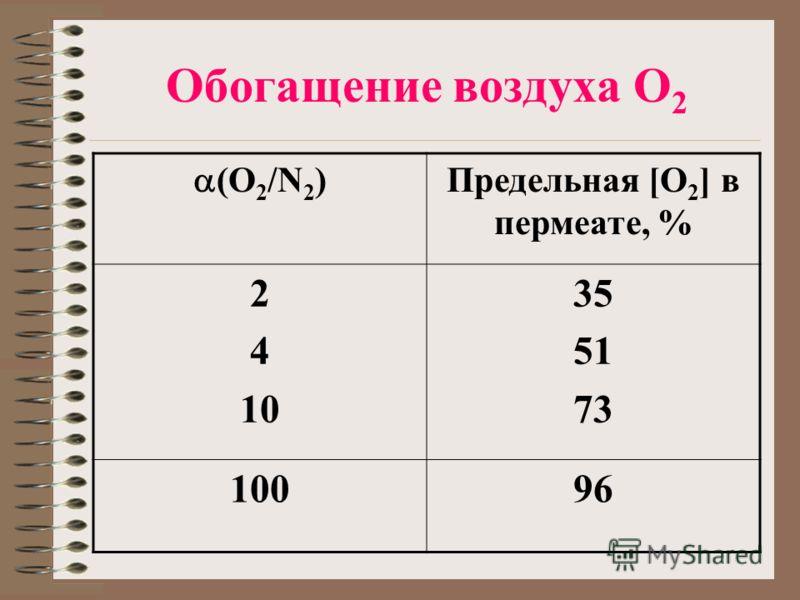 Обогащение воздуха О 2 (O 2 /N 2 ) Предельная [O 2 ] в пермеате, % 2 4 10 35 51 73 10096