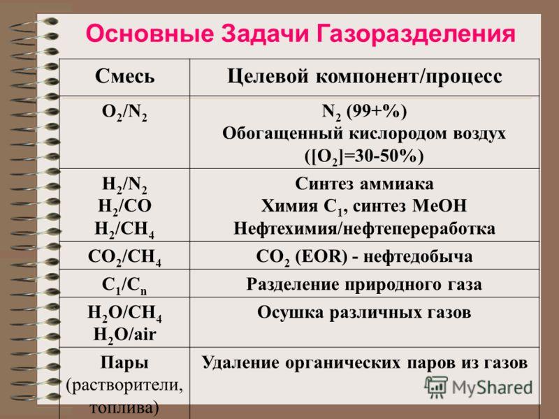 СмесьЦелевой компонент/процесс O 2 /N 2 N 2 (99+%) Обогащенный кислородом воздух ([O 2 ]=30-50%) H 2 /N 2 H 2 /CO H 2 /CH 4 Синтез аммиака Химия C 1, синтез MeOH Нефтехимия/нефтепереработка CO 2 /CH 4 CO 2 (EOR) - нефтедобыча C 1 /C n Разделение прир