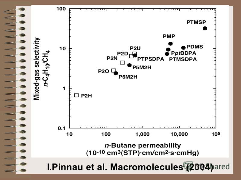 I.Pinnau et al. Macromolecules (2004)