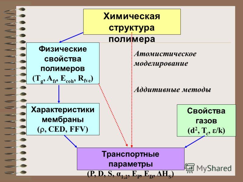 Атомистическое моделирование Аддитивные методы Характеристики мембраны (, CED, FFV) Транспортные параметры (P, D, S, α 1,2, E P, E D, ΔH S ) Свойства газов (d 2, T c, ε/k) Физические свойства полимеров (T g, A fr, E coh, R fve ) Химическая структура