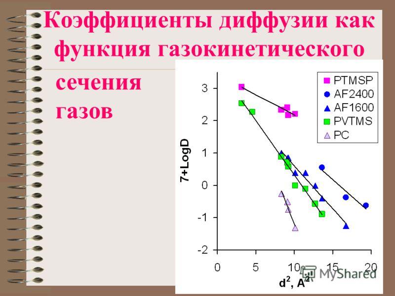 Коэффициенты диффузии как функция газокинетического сечения газов