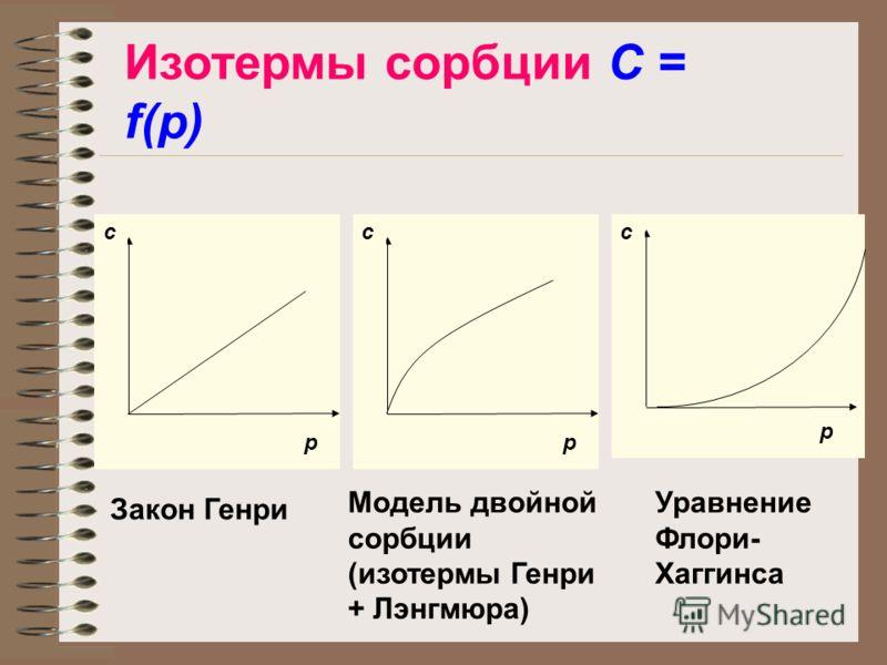 Изотермы сорбции C = f(p) c p c p c p Уравнение Флори- Хаггинса Закон Генри Модель двойной сорбции (изотермы Генри + Лэнгмюра)