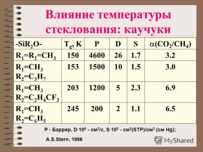 Влияние температуры стеклования: каучуки -SiR 2 O-T g, KPDS (CO 2 /CH 4 ) R 1 =R 2 =CH 3 1504600261.73.2 R 1 =CH 3 R 2 =C 3 H 7 1531500101.53.0 R 1 =CH 3 R 2 =C 2 H 4 CF 3 203120052.36.9 R 1 =CH 3 R 2 =C 6 H 5 24520021.16.5 P - Баррер, D·10 6 - см 2