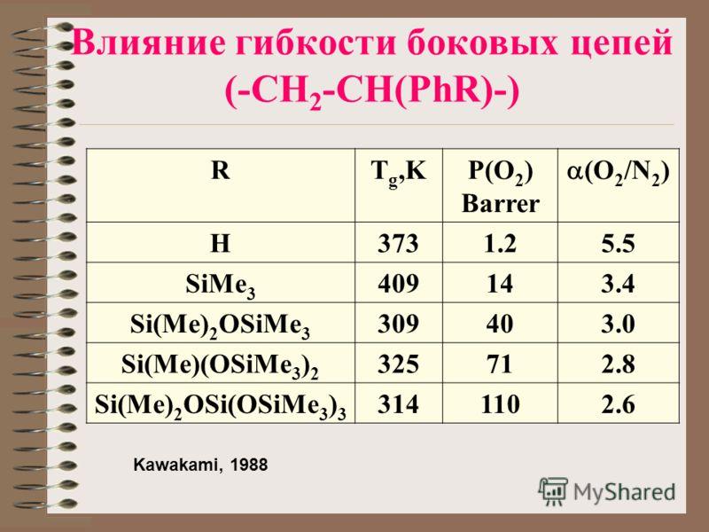 Влияние гибкости боковых цепей (-CH 2 -CH(PhR)-) RT g,KP(O 2 ) Barrer (O 2 /N 2 ) H3731.25.5 SiMe 3 409143.4 Si(Me) 2 OSiMe 3 309403.0 Si(Me)(OSiMe 3 ) 2 325712.8 Si(Me) 2 OSi(OSiMe 3 ) 3 3141102.6 Kawakami, 1988