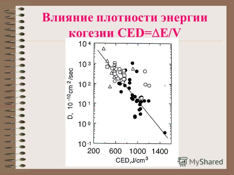 Влияние плотности энергии когезии CED= E/V