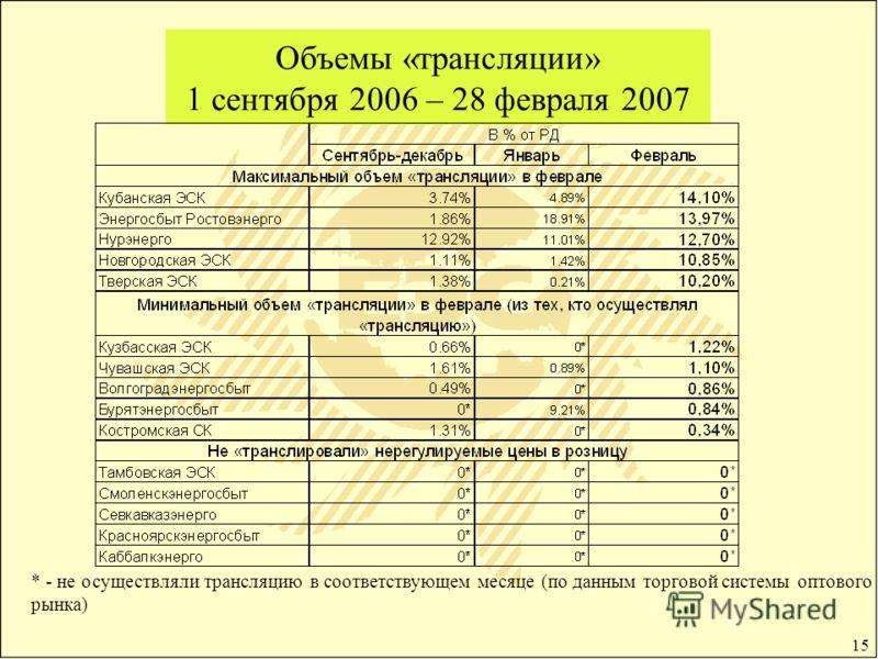 15 Объемы «трансляции» 1 сентября 2006 – 28 февраля 2007 * - не осуществляли трансляцию в соответствующем месяце (по данным торговой системы оптового рынка)