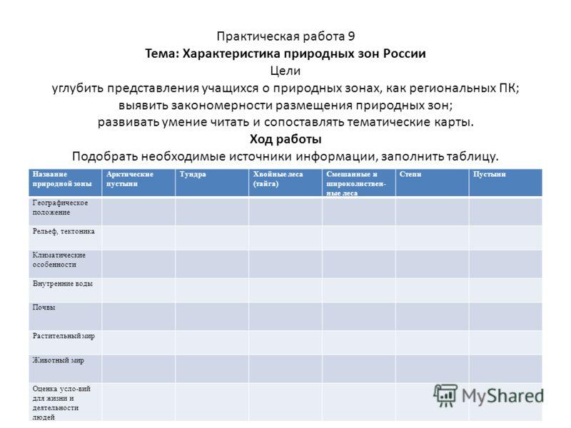 Практическая работа 9 Тема: Характеристика природных зон России Цели углубить представления учащихся о природных зонах, как региональных ПК; выявить з
