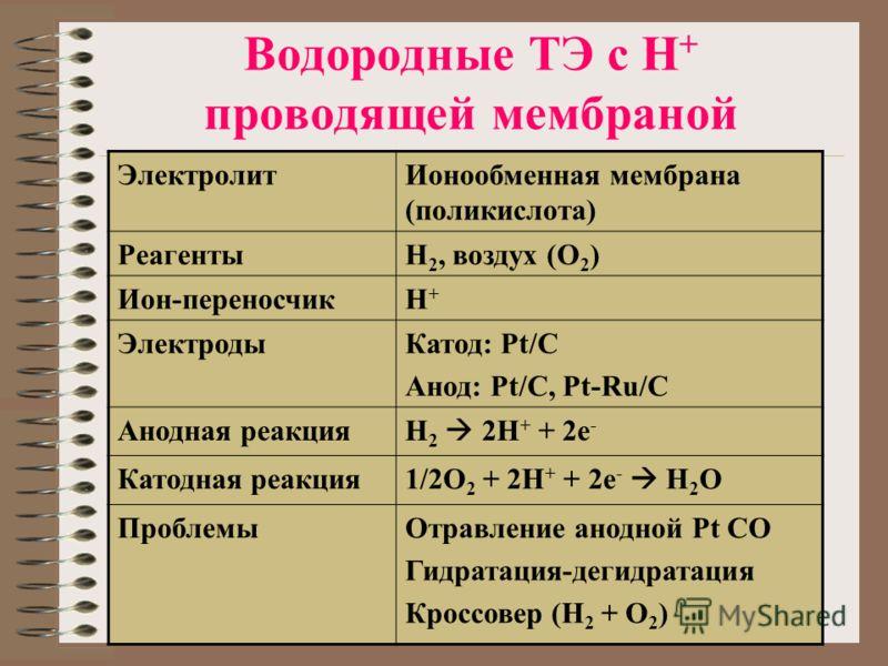 Водородные ТЭ с Н + проводящей мембраной ЭлектролитИонообменная мембрана (поликислота) РеагентыН 2, воздух (О 2 ) Ион-переносчикН+Н+ ЭлектродыКатод: Pt/C Анод: Pt/C, Pt-Ru/C Анодная реакция H 2 2H + + 2e - Катодная реакция 1/2O 2 + 2H + + 2e - H 2 O