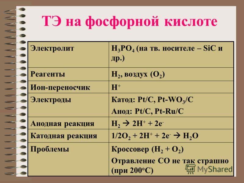 ТЭ на фосфорной кислоте ЭлектролитH 3 PO 4 (на тв. носителе – SiC и др.) РеагентыН 2, воздух (О 2 ) Ион-переносчикН+Н+ ЭлектродыКатод: Pt/C, Pt-WO 3 /C Анод: Pt/C, Pt-Ru/C Анодная реакция H 2 2H + + 2e - Катодная реакция 1/2O 2 + 2H + + 2e - H 2 O Пр