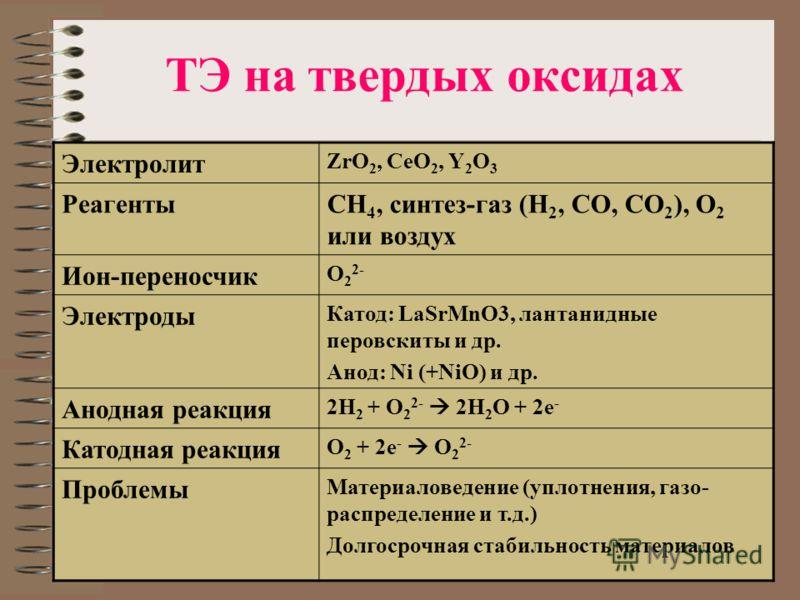 ТЭ на твердых оксидах Электролит ZrO 2, CeO 2, Y 2 O 3 РеагентыCH 4, синтез-газ (H 2, CO, CO 2 ), O 2 или воздух Ион-переносчик О 2 2- Электроды Катод: LaSrMnO3, лантанидные перовскиты и др. Анод: Ni (+NiO) и др. Анодная реакция 2Н 2 + O 2 2- 2H 2 O