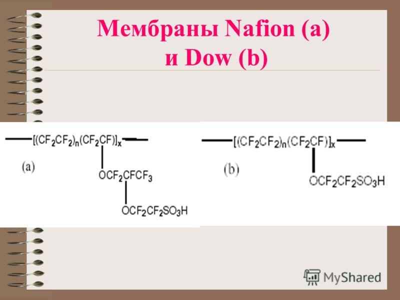 Мембраны Nafion (a) и Dow (b)