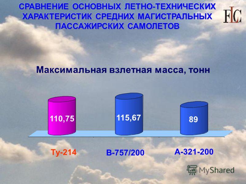 СРАВНЕНИЕ ОСНОВНЫХ ЛЕТНО-ТЕХНИЧЕСКИХ ХАРАКТЕРИСТИК СРЕДНИХ МАГИСТРАЛЬНЫХ ПАССАЖИРСКИХ САМОЛЕТОВ Максимальная взлетная масса, тонн Ту-214 В-757/200 А-321-200 110,75 115,67 89