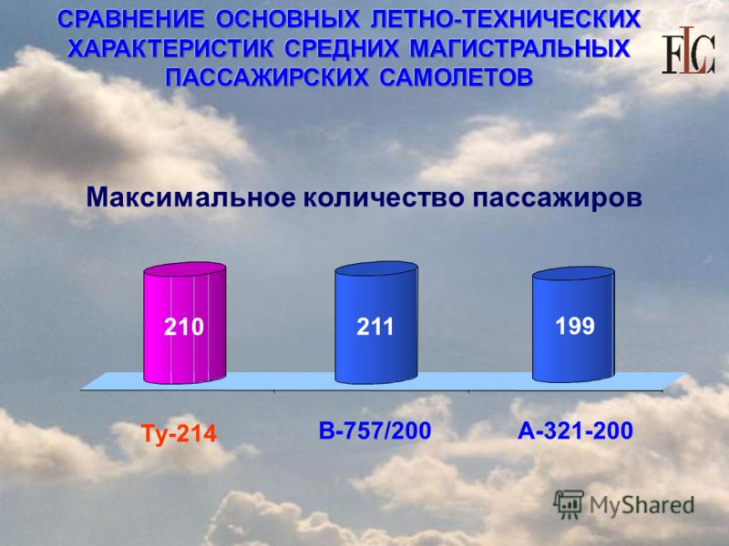 СРАВНЕНИЕ ОСНОВНЫХ ЛЕТНО-ТЕХНИЧЕСКИХ ХАРАКТЕРИСТИК СРЕДНИХ МАГИСТРАЛЬНЫХ ПАССАЖИРСКИХ САМОЛЕТОВ Максимальное количество пассажиров Ту-214 В-757/200А-321-200 210 211 199