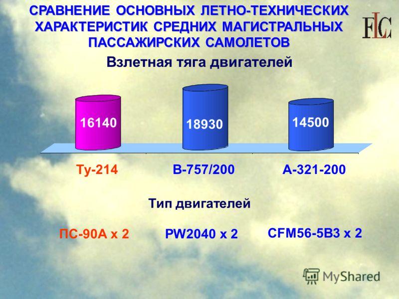 СРАВНЕНИЕ ОСНОВНЫХ ЛЕТНО-ТЕХНИЧЕСКИХ ХАРАКТЕРИСТИК СРЕДНИХ МАГИСТРАЛЬНЫХ ПАССАЖИРСКИХ САМОЛЕТОВ Взлетная тяга двигателей Ту-214 В-757/200 А-321-200 16140 18930 14500 Тип двигателей ПС-90А х 2PW2040 x 2 CFM56-5В3 x 2