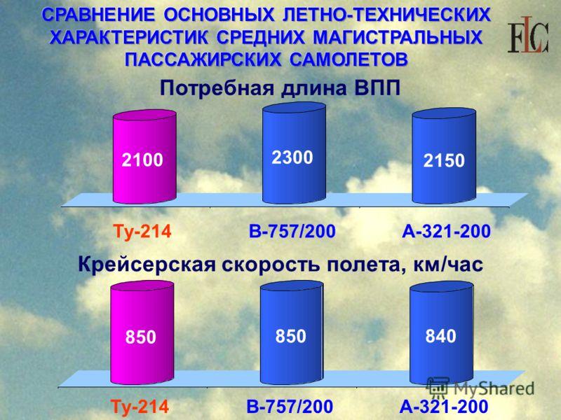 СРАВНЕНИЕ ОСНОВНЫХ ЛЕТНО-ТЕХНИЧЕСКИХ ХАРАКТЕРИСТИК СРЕДНИХ МАГИСТРАЛЬНЫХ ПАССАЖИРСКИХ САМОЛЕТОВ Потребная длина ВПП Крейсерская скорость полета, км/час Ту-214 В-757/200 А-321-200 2100 2300 2150 850 840