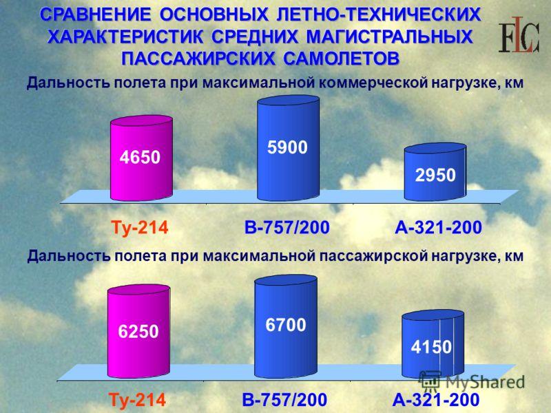 СРАВНЕНИЕ ОСНОВНЫХ ЛЕТНО-ТЕХНИЧЕСКИХ ХАРАКТЕРИСТИК СРЕДНИХ МАГИСТРАЛЬНЫХ ПАССАЖИРСКИХ САМОЛЕТОВ Дальность полета при максимальной коммерческой нагрузке, км Дальность полета при максимальной пассажирской нагрузке, км Ту-214 В-757/200 А-321-200 4650 59