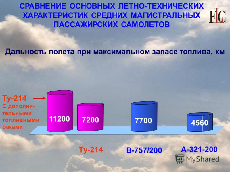 СРАВНЕНИЕ ОСНОВНЫХ ЛЕТНО-ТЕХНИЧЕСКИХ ХАРАКТЕРИСТИК СРЕДНИХ МАГИСТРАЛЬНЫХ ПАССАЖИРСКИХ САМОЛЕТОВ Дальность полета при максимальном запасе топлива, км Ту-214 В-757/200 А-321-200 7200 7700 4560 11200 Ту-214 С дополни- тельными топливными баками