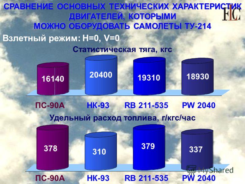 СРАВНЕНИЕ ОСНОВНЫХ ТЕХНИЧЕСКИХ ХАРАКТЕРИСТИК ДВИГАТЕЛЕЙ, КОТОРЫМИ МОЖНО ОБОРУДОВАТЬ САМОЛЕТЫ ТУ-214 Взлетный режим: Н=0, V=0 Удельный расход топлива, г/кгс/час ПС-90АНК-93RB 211-535 16140 20400 18930 378 310 337 Статистическая тяга, кгс 19310 PW 2040